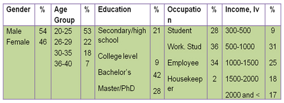 thesis respondents profile